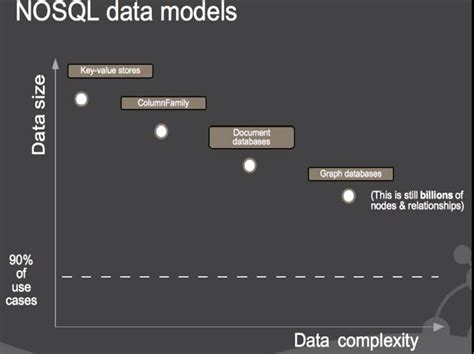 Selection Criteria for NoSQL Database part iii