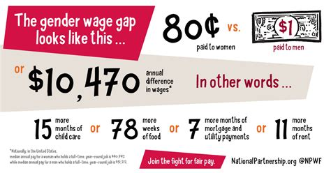 The Gender Wage Gap Is A Symptom We Cannot Ignore   HuffPost