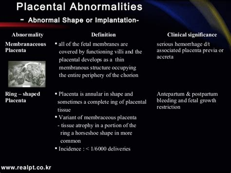 Abnormalities of the Placenta, Umbilical Cord and Membranes