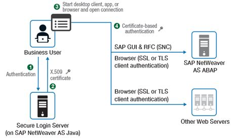 The latest enhancements in SAP Single Sign-On