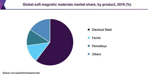Soft Magnetic Materials Market Estimated To Reach $26